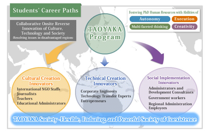 About the Taoyaka Program