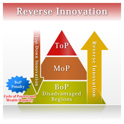 Onsite Reverse Innovation