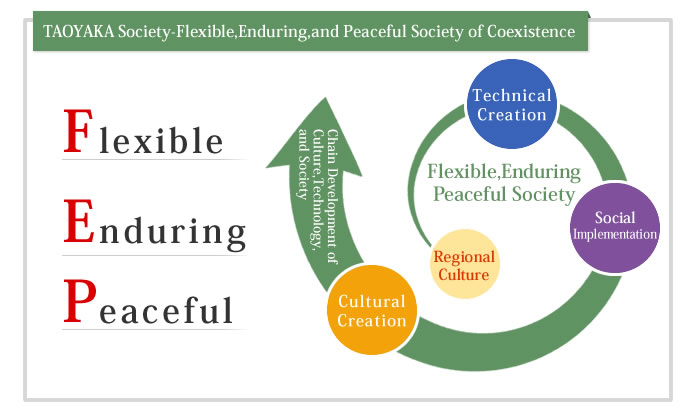 Taoyaka Society flexible, enduring, and peaceful society of coexistence
