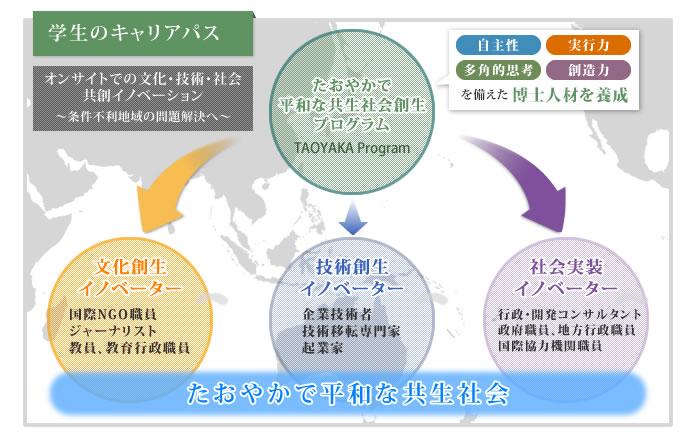 たおやかな平和な共生社会創生プログラム